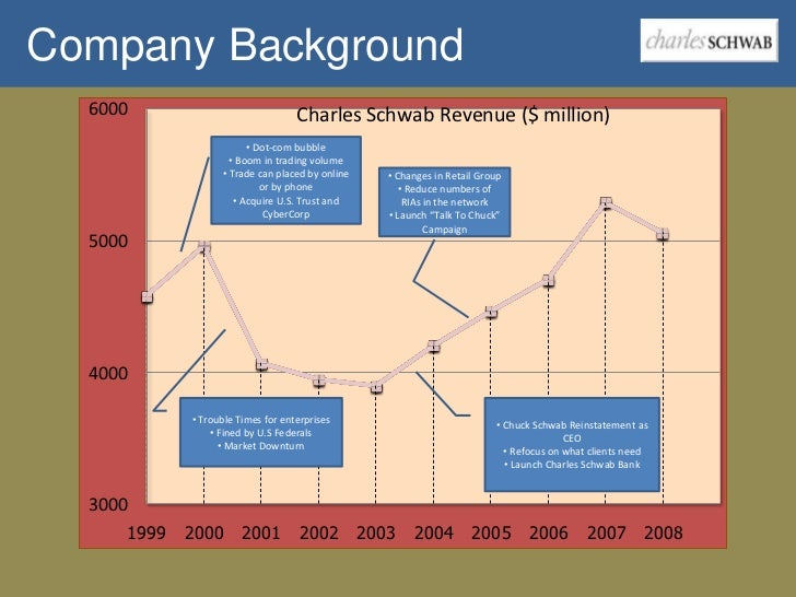 "the foundation and operations of the charles schwab corporation The center immediately took over the operations of nearly all of the tides ""projects,"" and undertook the task of  charles schwab corporation foundation."