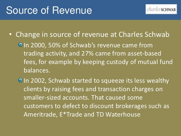 "charles schwab corporation case study Case study charles schwab corporation ""because mindmanager helps you quickly build and adapt your own corporate view of the rup, you have ready access to a cus."