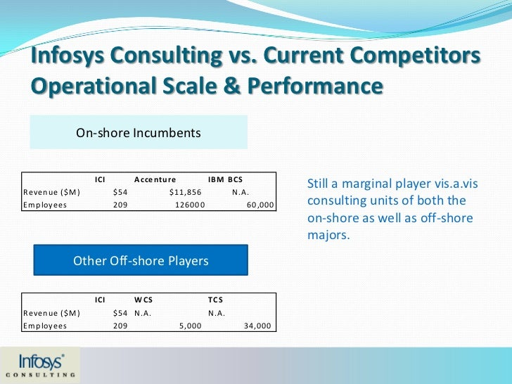 infosys consulting in 2006 Infosys consulting case analysis 2006) the head of hr ici had the capability to deliver business solutions and it consulting by integrating with infosys.