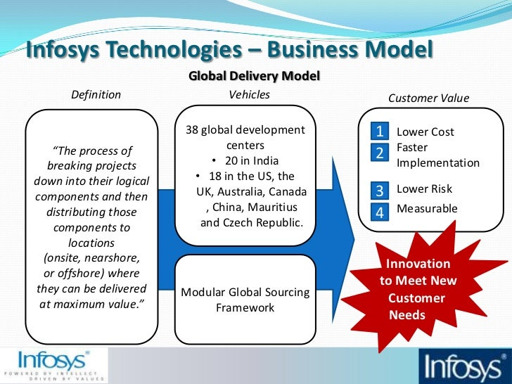 infosys global delivery model essay
