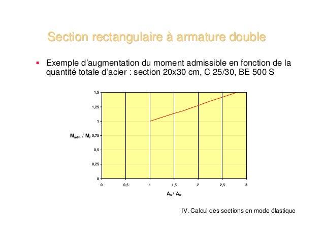 Section rectangulaire à armature doubleExemple d'augmentation du moment admissible en fonction de laquantité totale d'acie...