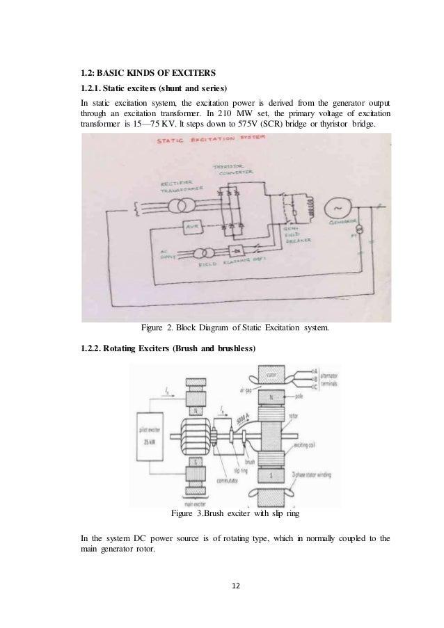 Unique Brushless DC Excitation Systems VM91