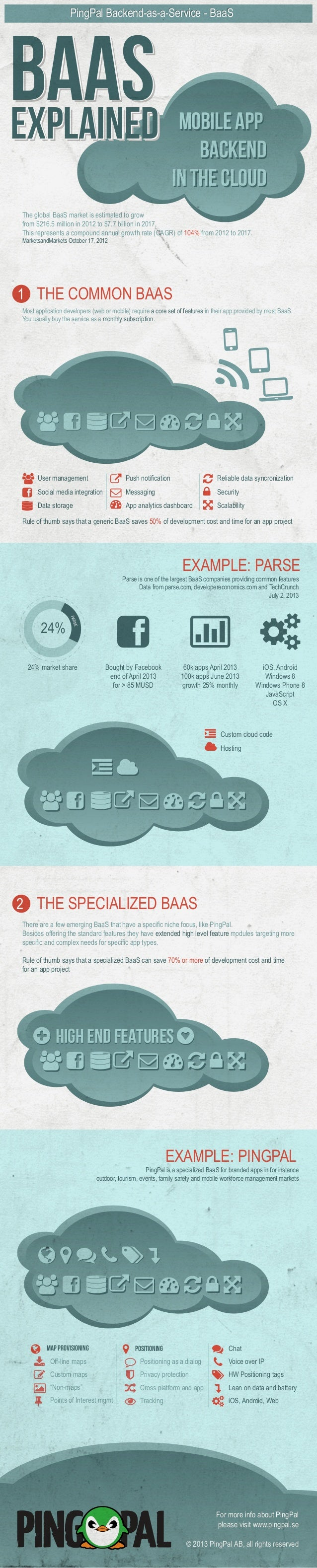  2 THE SPECIALIZED BAAS BAASBAASBAAS PingPal Backend-as-a-Service - BaaSPingPal Backend-as-a-Service - BaaS EXPLAINEDEXP...