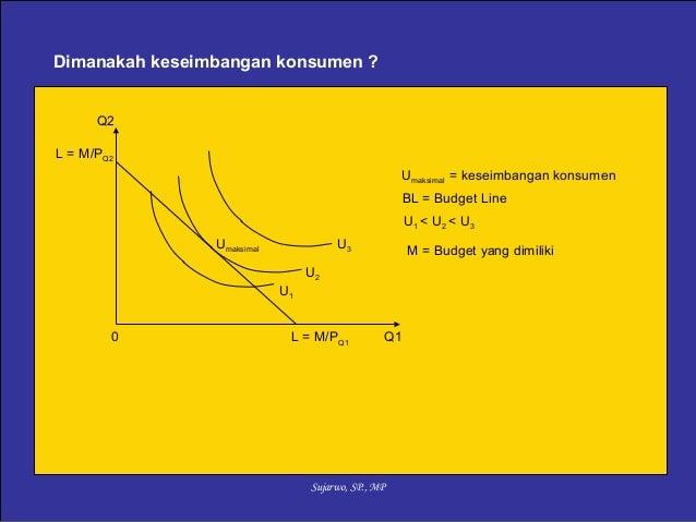 Ekonomi Mikro-permintaan konsumen Slide 3