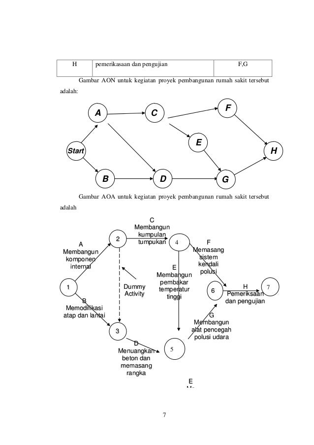 Contoh soal diagram pert doc information of wiring diagram bab 9 cpm pert rh slideshare net a sample of pert diagram critical path method diagram ccuart