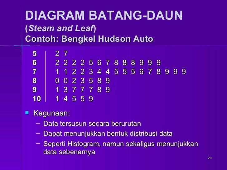 Statistika deskriptif bab 02 penyajian data diagram batang daun ccuart Image collections
