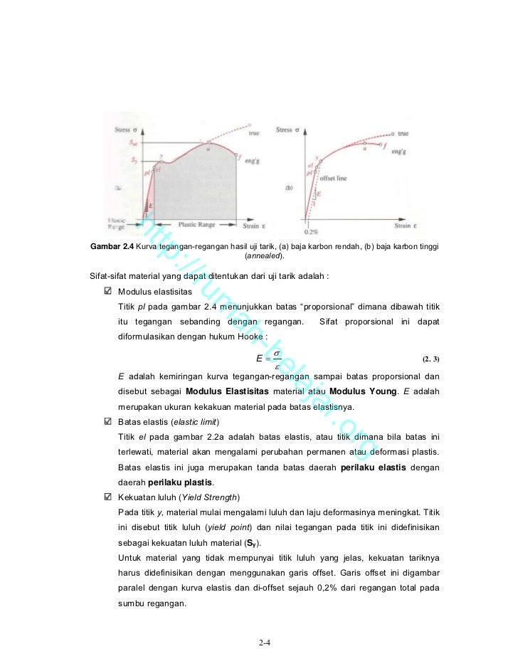 Bab 02 material dan proses 4 htgambar 24 kurva tegangan regangan ccuart Images