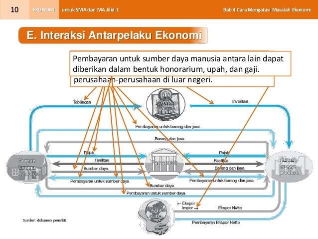 Bab 04 peran pelaku kegiatan ekonomi kls x kurikulum 2013 10 untuk sma dan ma jilid 1 bab 4 cara mengatasi masalah ekonomiekonomi10 e interaksi antarpelaku ekonomi ccuart Gallery