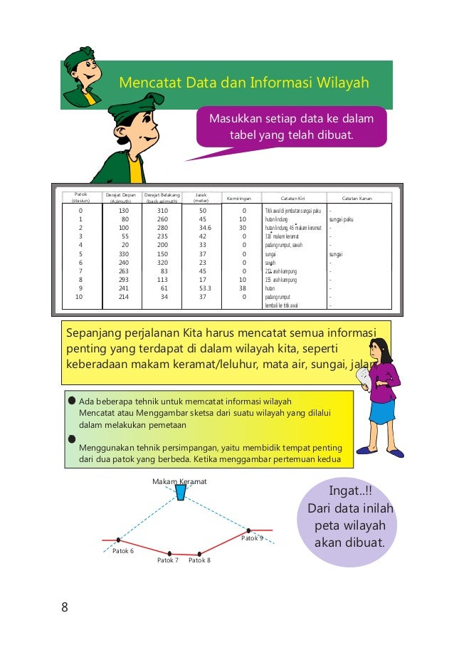 Masukkan setiap data ke dalam tabel yang telah dibuat. Mencatat Data dan Informasi Wilayah Ingat..!! Dari data inilah peta...