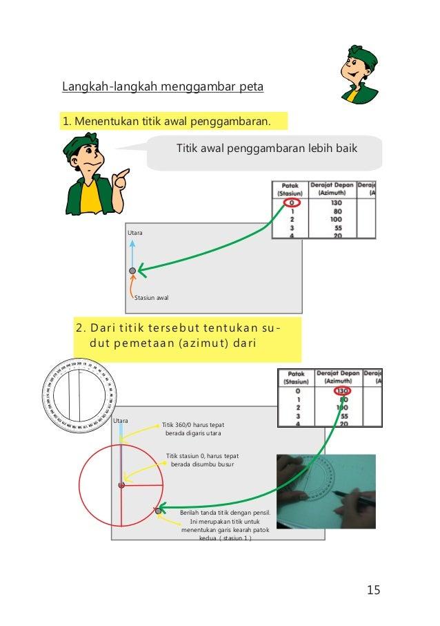 Langkah-langkah menggambar peta 1. Menentukan titik awal penggambaran. 2. Dari titik tersebut tentukan su- dut pemetaan (a...