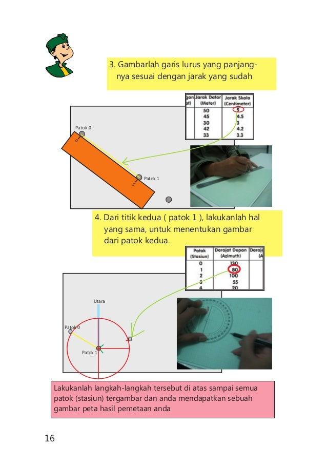3. Gambarlah garis lurus yang panjang- nya sesuai dengan jarak yang sudah 4. Dari titik kedua ( patok 1 ), lakukanlah hal ...