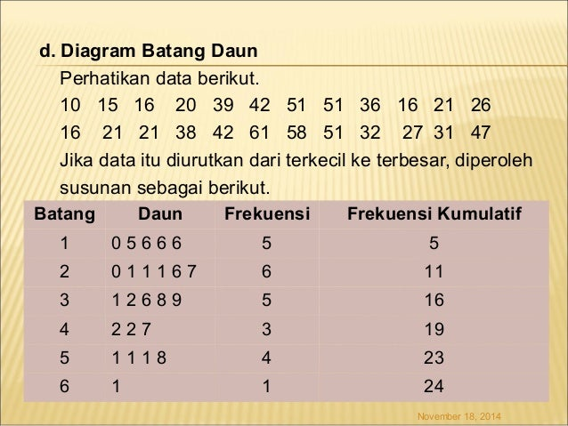 Diagram batang daun wiring diagram services bab 1 rh slideshare net diagram batang daun interval 2 diagram batang daun dengan skala 5 ccuart Images