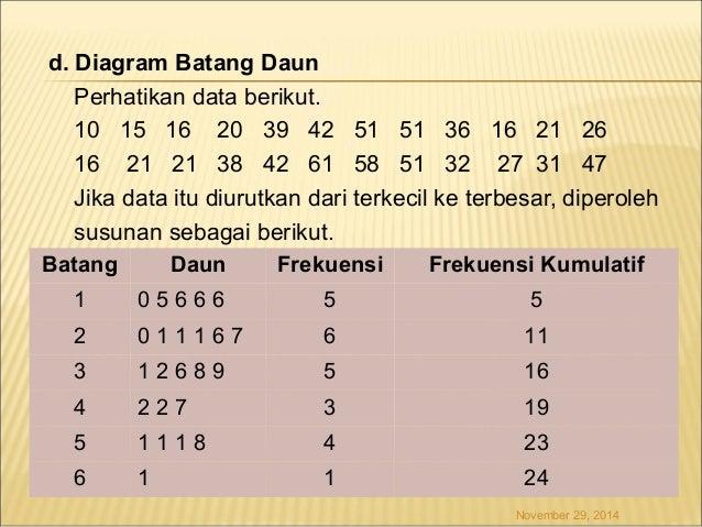 Bab 1 diagram batang tegak atau vertikal diagram batang mendatar atau horizontal november 29 2014 32 ccuart Image collections