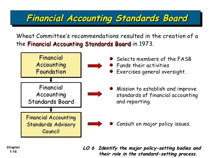 accounting standard 16 Ifrs 16 leases was issued by the board on 13 january 2016 and has a mandatory effective date of 1 january 2019 the board is currently undertaking a number of activities to support implementation of the standard you can find information about all of these activities by following the links below.