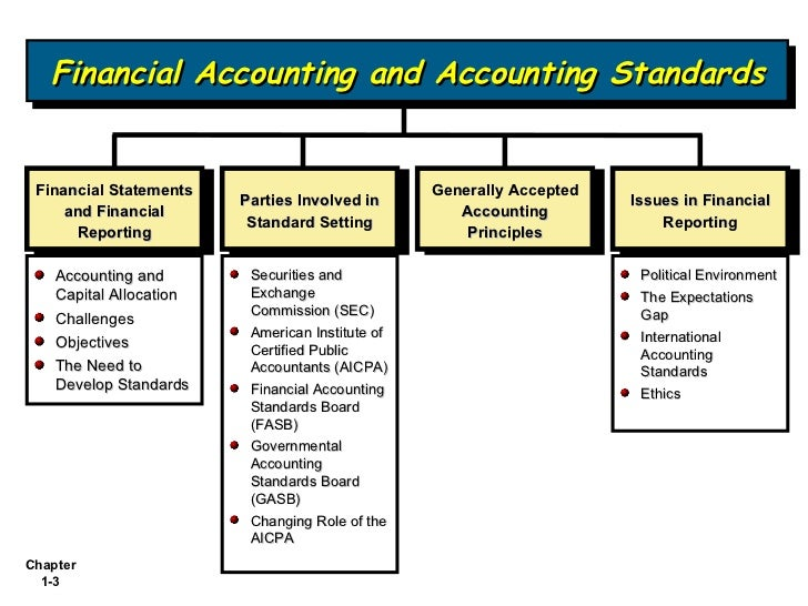describe the different users of financial statements and their needs There are many users of the financial statements  a union needs the financial statements in order  there are many possible users of financial statements,.