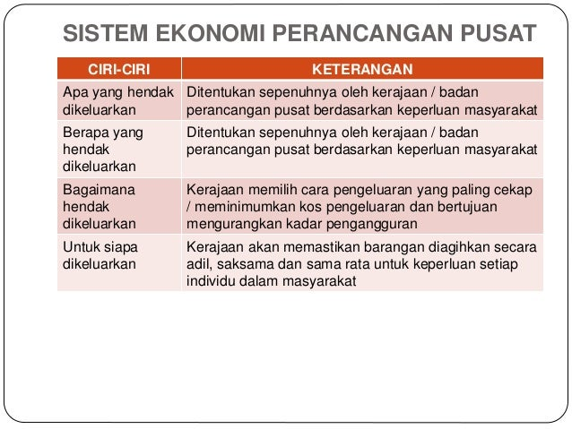 Bab 1 Pengenalan Ekonomi