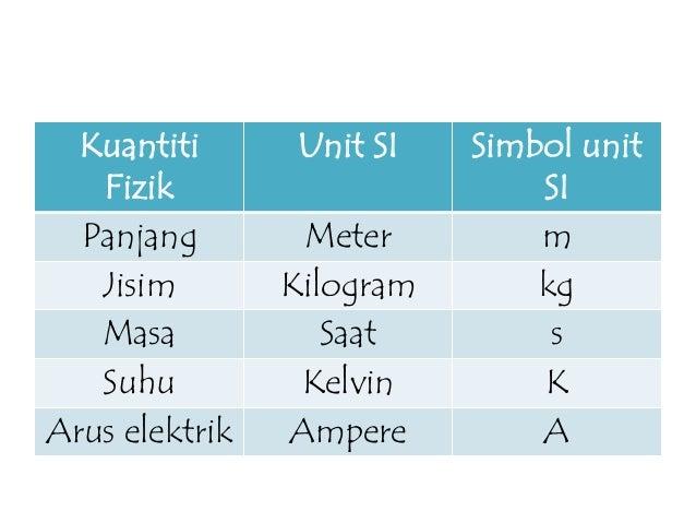 Image Result For Alat Pengukur Suhu