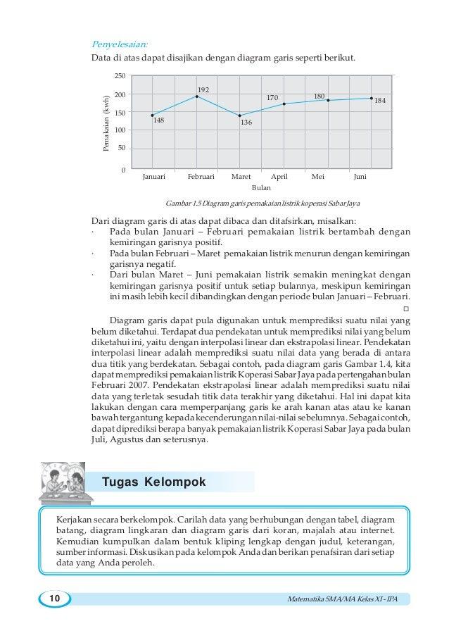 Bab1 statistik diagram garis dan kemudian tafsirkanb i statistika 9 10 ccuart Gallery