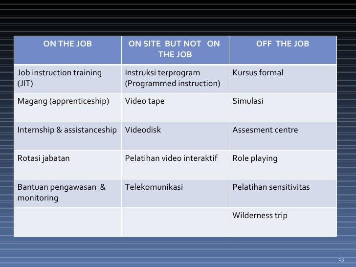 ON THE JOB ON SITE  BUT NOT  ON  THE JOB OFF  THE JOB Job instruction training (JIT) Instruksi terprogram (Programmed inst...