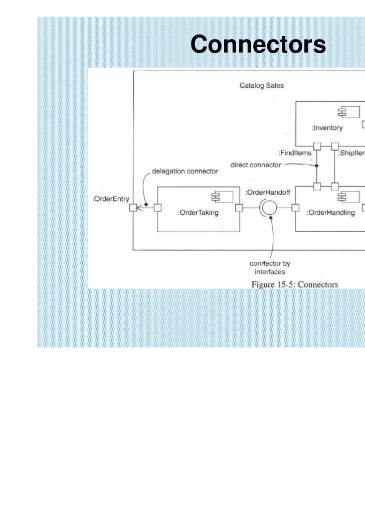 Bab 11 component diagram 2010 connectors 48 component diagrams ccuart Gallery