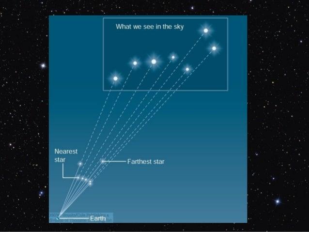 Bola LangitZenith = Titik pada bola langit yang berada diatas kepala kitaNadir = Titik pada bola langit yang berada dibawa...