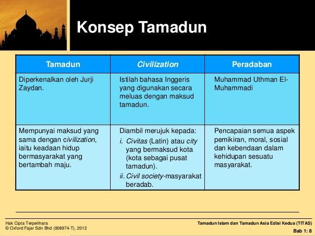 pendahuluan tamadun islam uitm Uitm maklumat kursus  pendahuluan isi penutup  kandungan kursus bab 2 tamadun islam 21 konsep tamadun islam 21 asas dan matlamat tamadun islam 23 sifat.