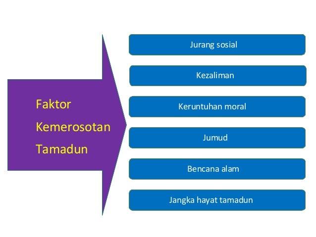 faktor faktor perkembangan tamadun barat Lahirnya tamadun islam adalah berdasarkan faktor kedudukan yang strategik,  sumber kewangan islam juga membawa kepada perkembangan tamadun islam  barat.