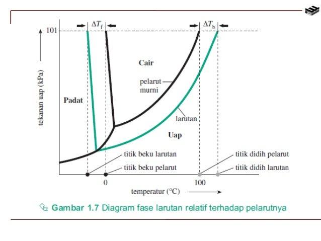 Bab1 sifat koligatif larutan kimia kelas xii tekanan osmasis 15 ccuart Images