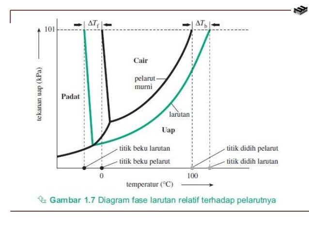 Sifat sifat koligatif larutan tekanan osmasis 15 ccuart Choice Image