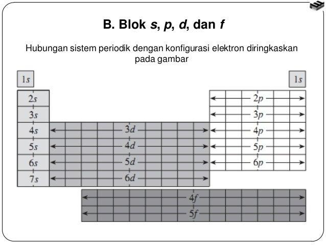 18 - Tabel Periodik Ukuran Besar