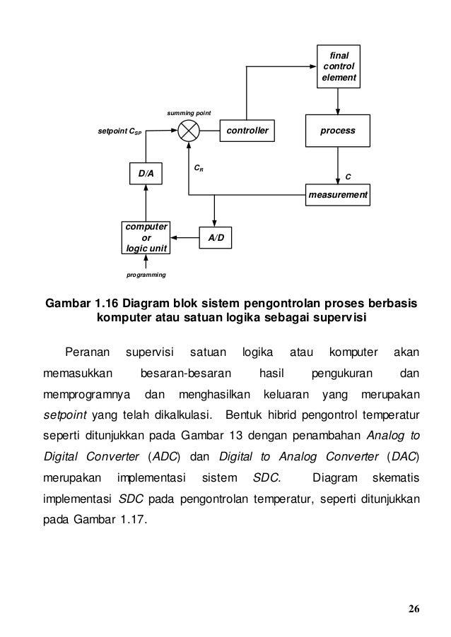 Bab 1tinjauan umumsistempengontrolan 26 ccuart Image collections