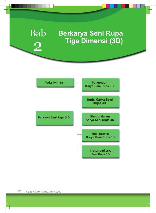 Bab 2  Berkarya Seni Rupa  Tiga Dimensi (3D)  Peta Materi  Berkarya Seni Rupa 3 D  32 Kelas X SMA / SMK / MA / MAK  Penger...