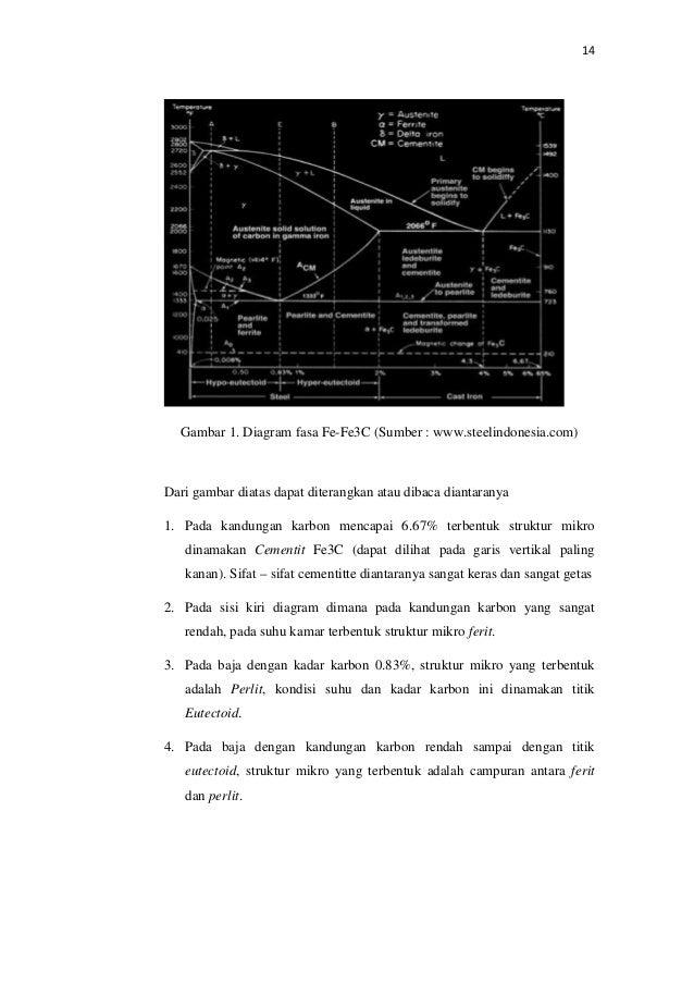 Bab20 ii steelindonesia 10 14 gambar 1 diagram fasa ccuart Gallery