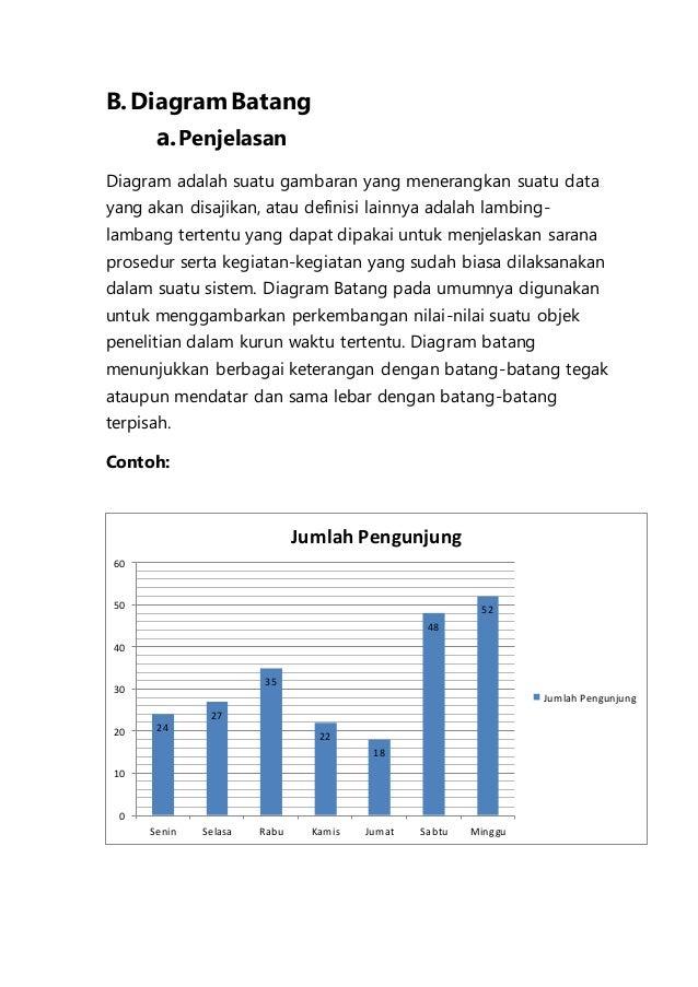 Makalah statitiska math 7 bdiagram batang ccuart Gallery
