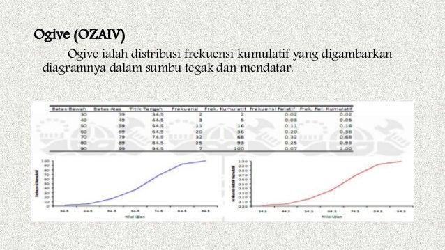 Bab 2 penyajian data ogive ccuart Choice Image