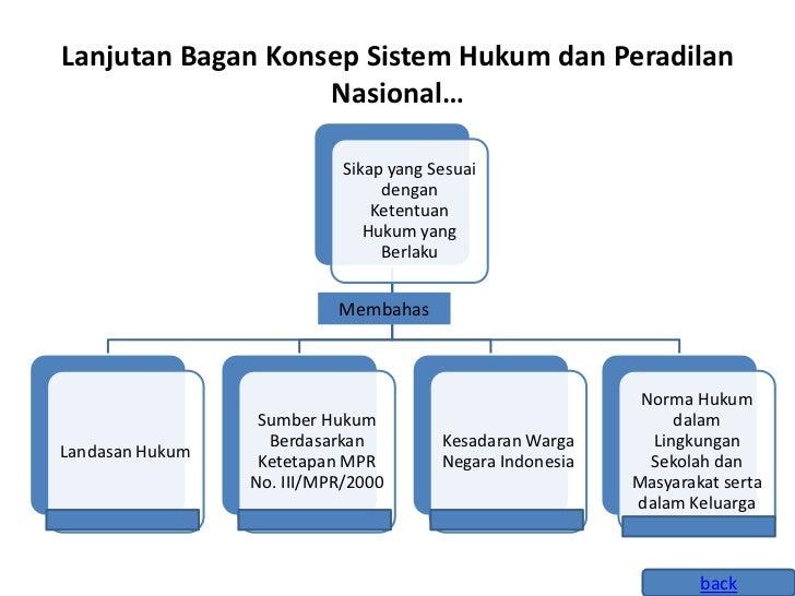 Sebutkan Dasar Hukum Lembaga Peradilan Di Indonesia ...
