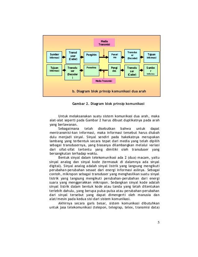 Bab 2 sistem komunikasi transmisi 3 ccuart Images