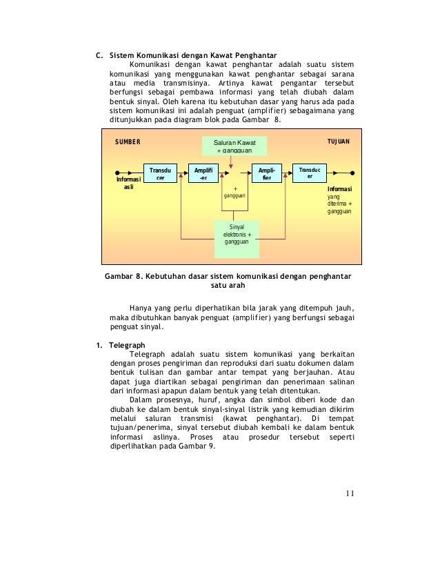 Bab 2 sistem komunikasi perangkat transmisi 9 ccuart Gallery