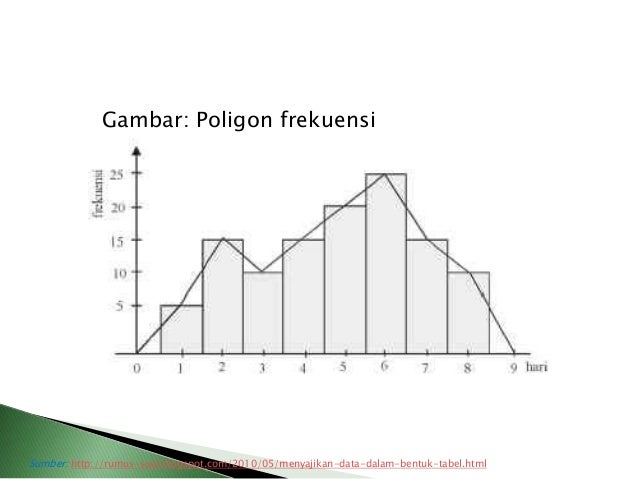 Diagram poligon 28 images diagram histogram dan poligon diagram poligon cara membuat diagram histogram dan ccuart Images