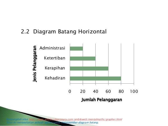 Bab 2 statistika administrasi jenis pelanggaran 8 22 diagram batang horizontal ccuart Gallery