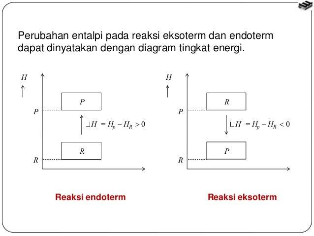 Bab2 term 10 perubahan entalpi pada reaksi eksoterm dan endoterm dapat dinyatakan dengan diagram ccuart Images