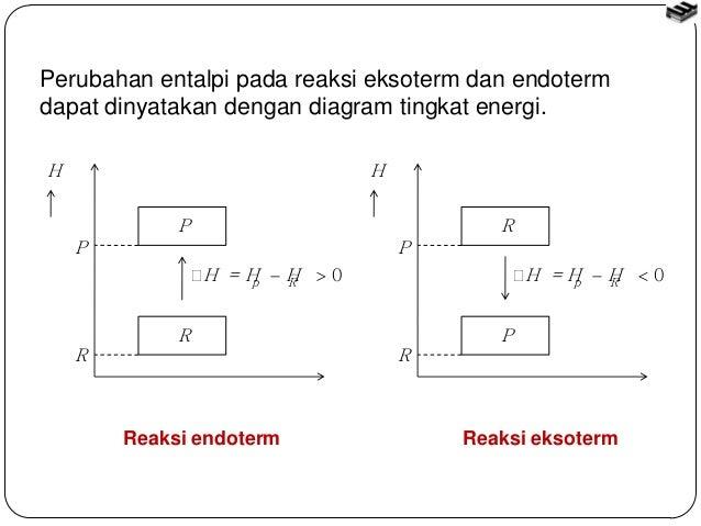 Bab 2 termokimia 10 perubahan entalpi pada reaksi eksoterm dan endoterm dapat dinyatakan dengan diagram tingkat energi ccuart Gallery