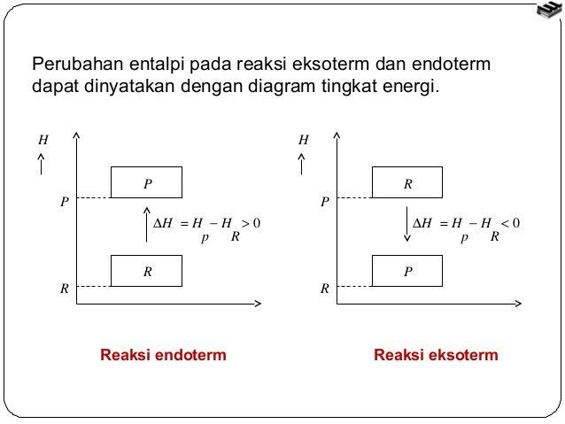 Bab 2 termokimia kelas xi 10 perubahan entalpi pada reaksi eksoterm dan endoterm dapat dinyatakan dengan diagram tingkat energi ccuart Images
