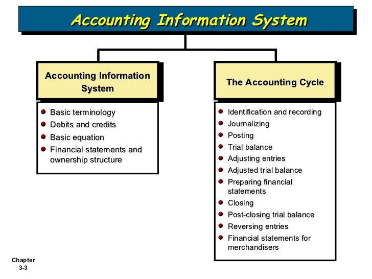 accounting information system structure of a Information system principle that prescribes an accounting system to conform with a company's activities, personnel, and structure components of accounting systems key elements of an accounting information systems that include source documents, input devices, information processors, information storage, and output devices.