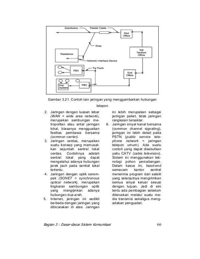 Bab 3 dasar dasar sistem komunikasi sistem komunikasi 65 14 ccuart Images
