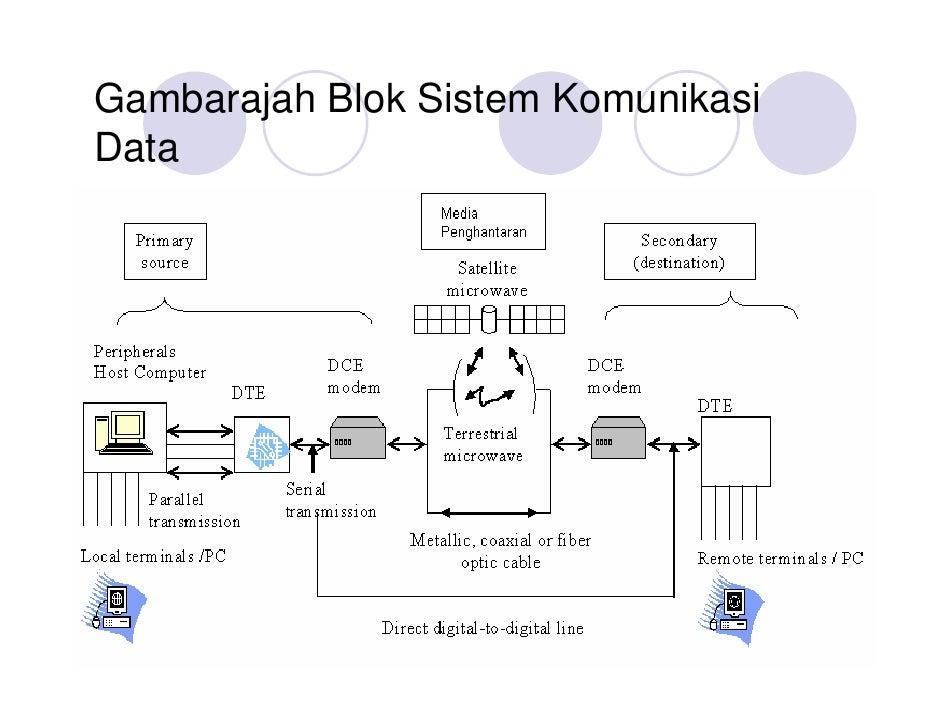 Bab 3 komunikasi data gambarajah blok sistem komunikasidata ccuart Images