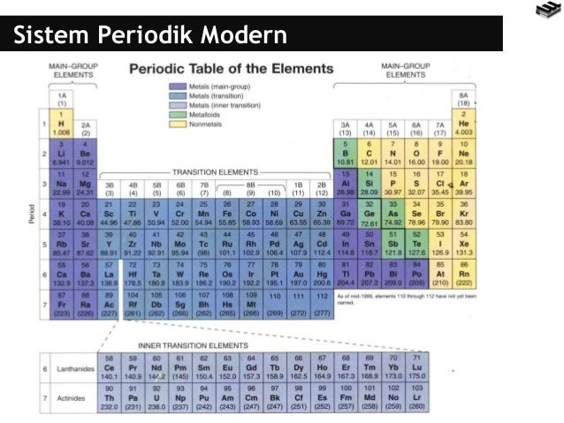Bab 3 sistem periodik kelas x unsur dalam sistem periodik 2 urtaz Gallery