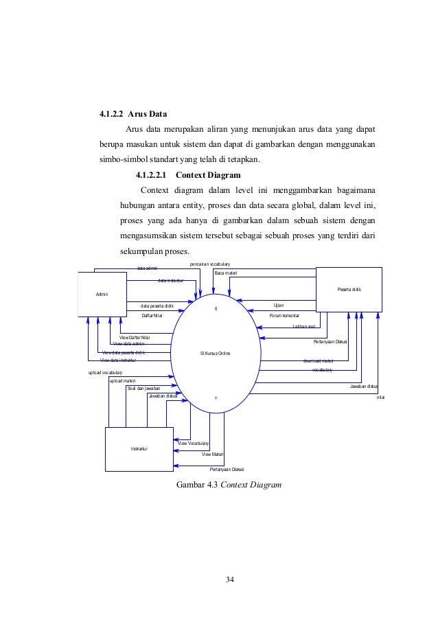 Bab 4 les online sistem flowchart pengelolaan peserta didik gambar 42 flowchart pengelolaan peserta didik 33 6 ccuart Choice Image