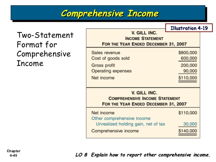 Bab  Income Statement And Related Information