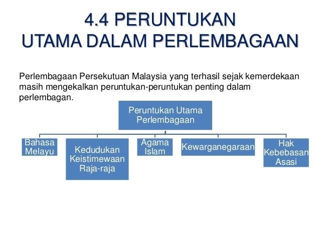 Bab 4 Perlembagaan Malaysia